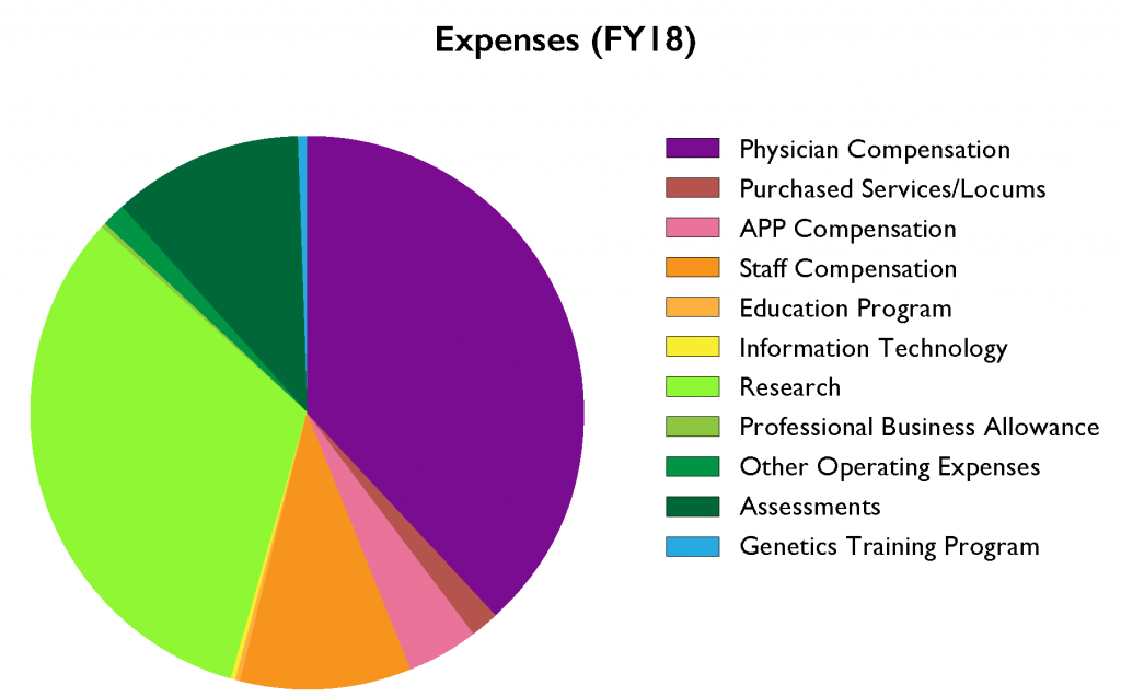 2018 Expenses pie chart