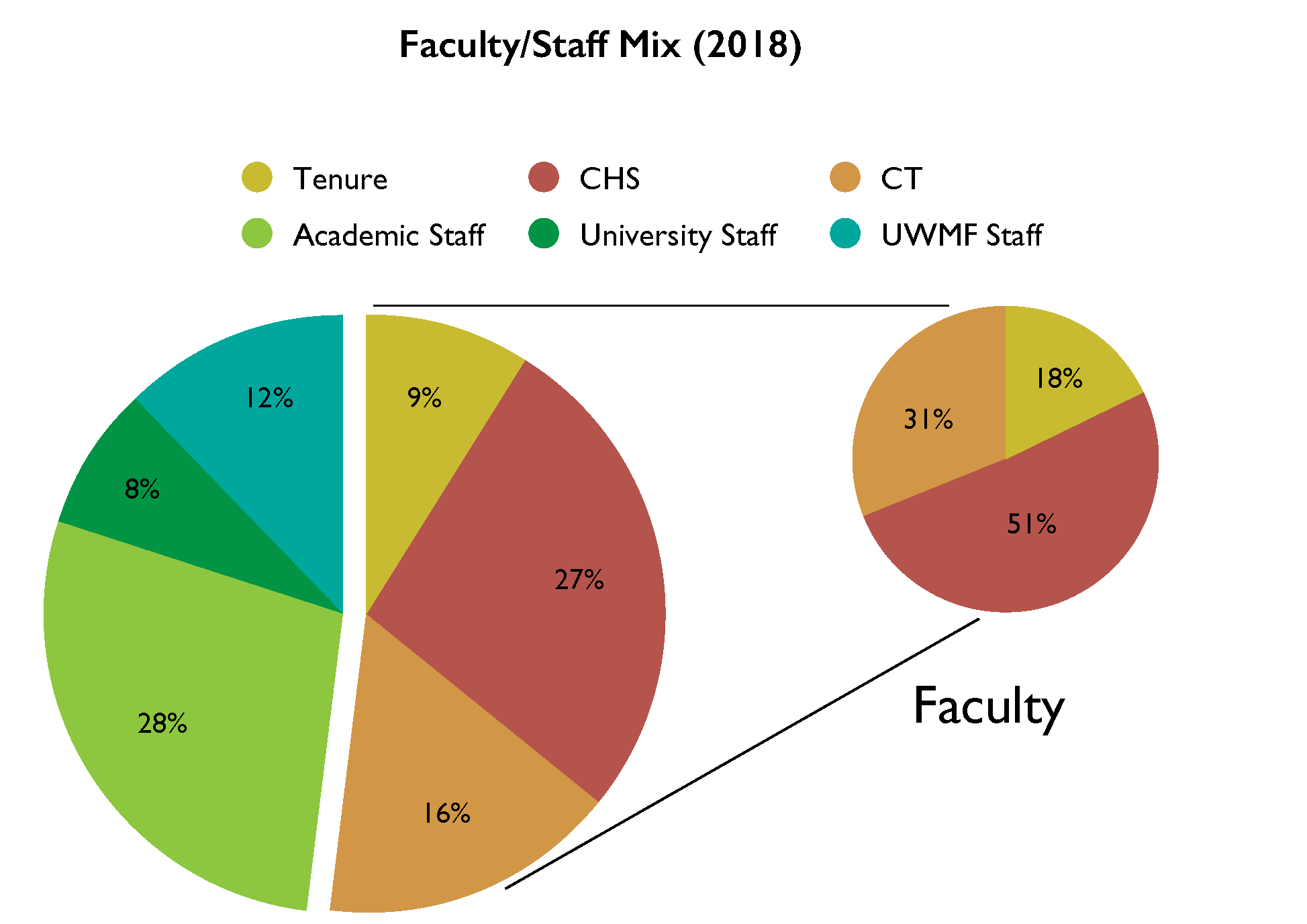 Staff Mix AR 2019 pie chart